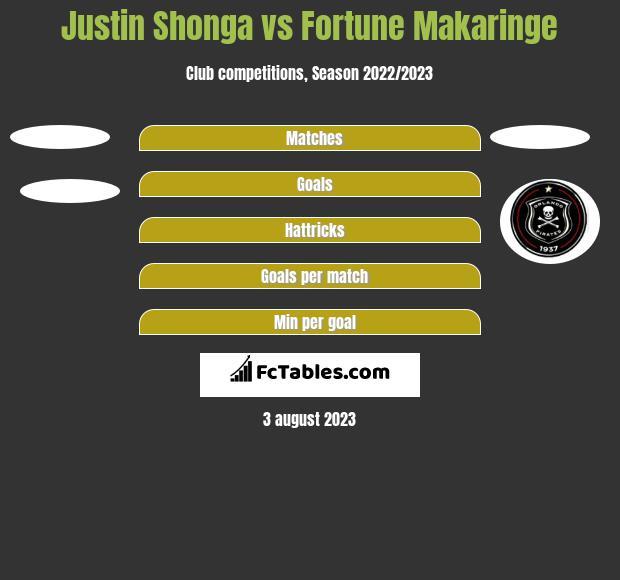 Justin Shonga vs Fortune Makaringe h2h player stats
