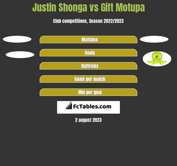 Justin Shonga vs Gift Motupa h2h player stats