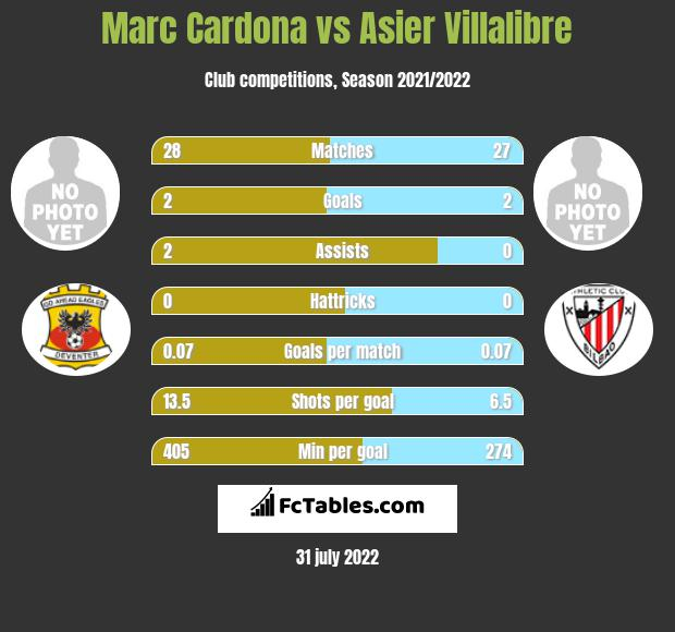 Marc Cardona infographic statistics for Athletic Bilbao