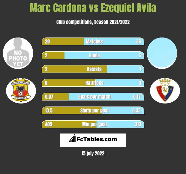 Marc Cardona vs Ezequiel Avila infographic