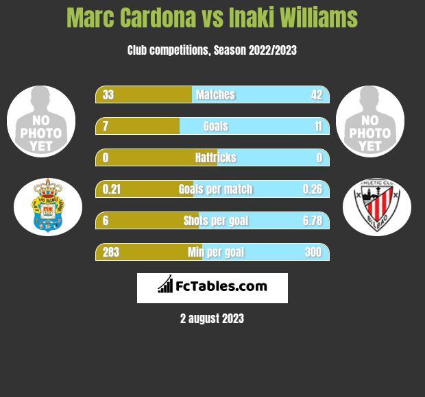 Marc Cardona vs Inaki Williams infographic