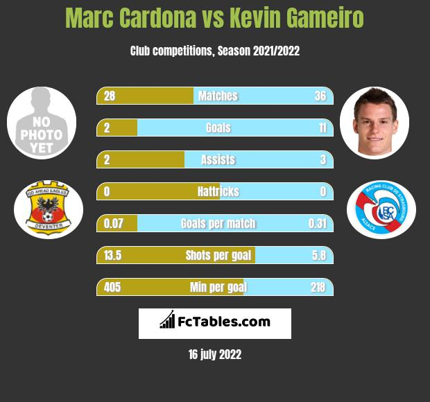 Marc Cardona vs Kevin Gameiro infographic
