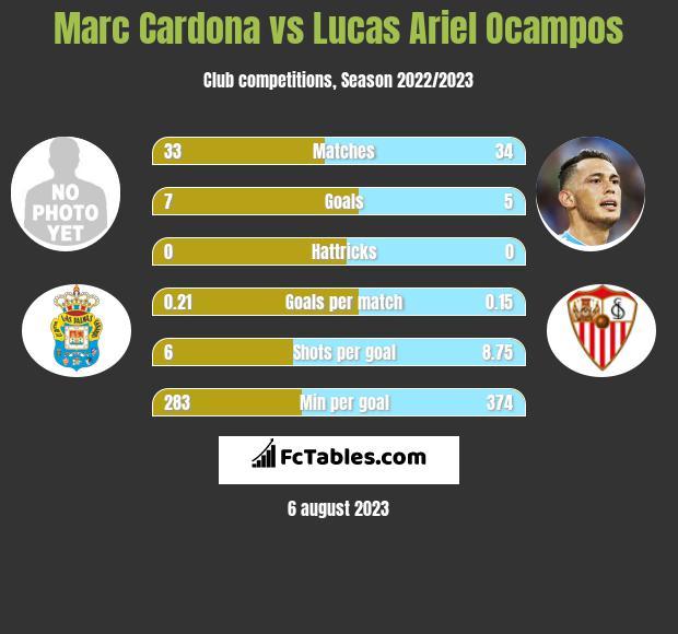 Marc Cardona vs Lucas Ariel Ocampos infographic