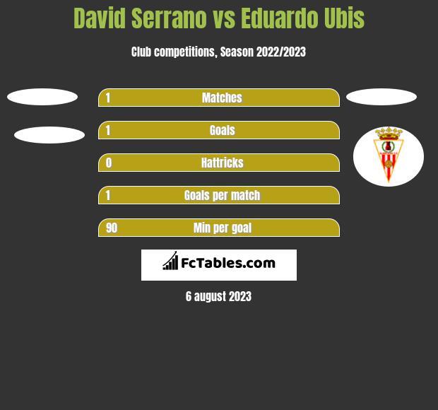 David Serrano vs Eduardo Ubis h2h player stats