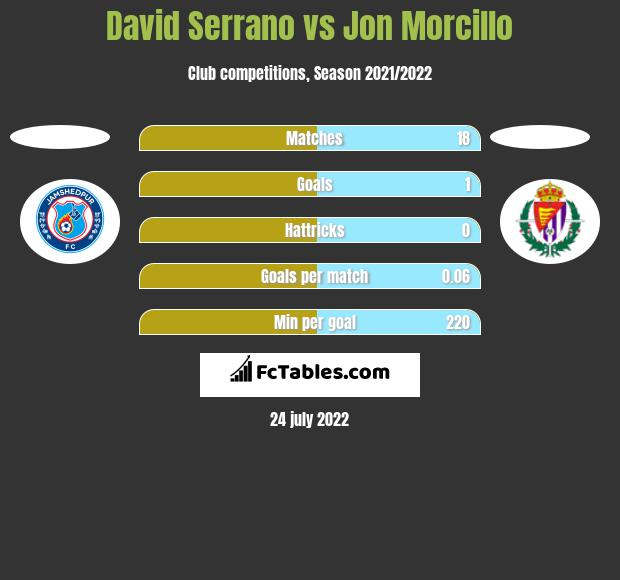 David Serrano vs Jon Morcillo h2h player stats