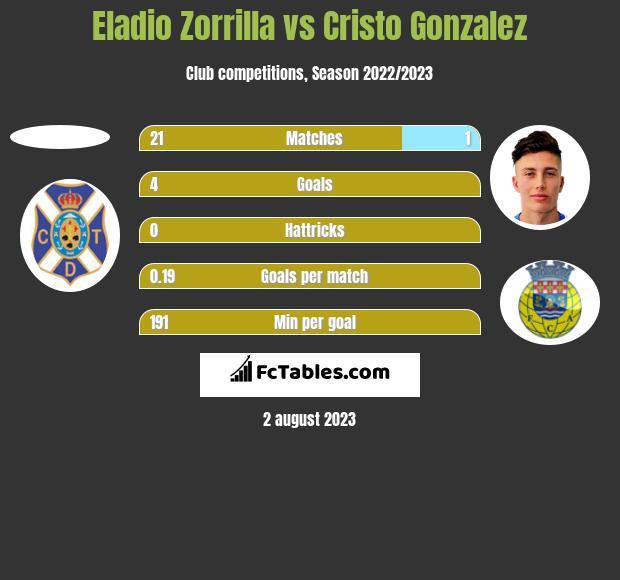 Eladio Zorrilla vs Cristo Gonzalez h2h player stats