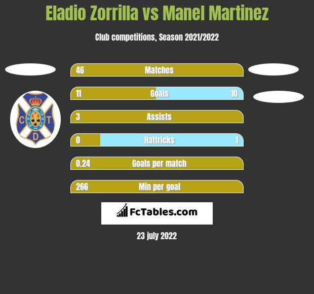 Eladio Zorrilla vs Manel Martinez h2h player stats