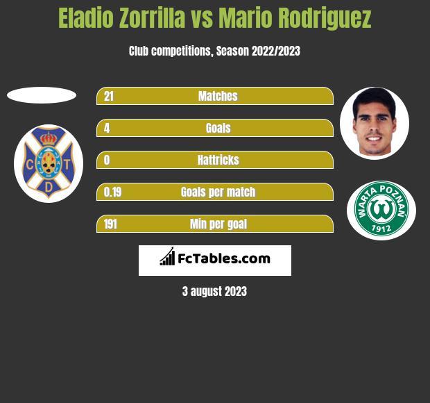 Eladio Zorrilla vs Mario Rodriguez h2h player stats