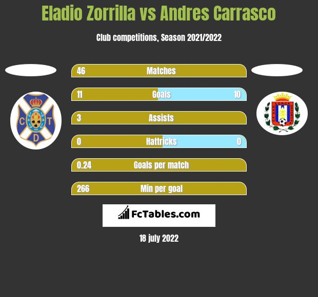 Eladio Zorrilla vs Andres Carrasco h2h player stats