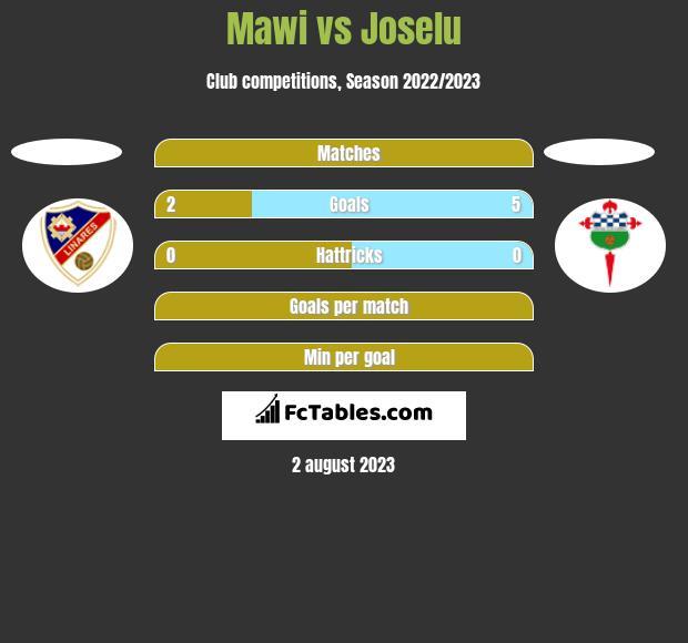 Mawi vs Joselu h2h player stats