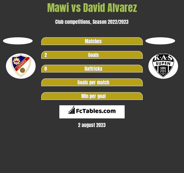 Mawi vs David Alvarez h2h player stats