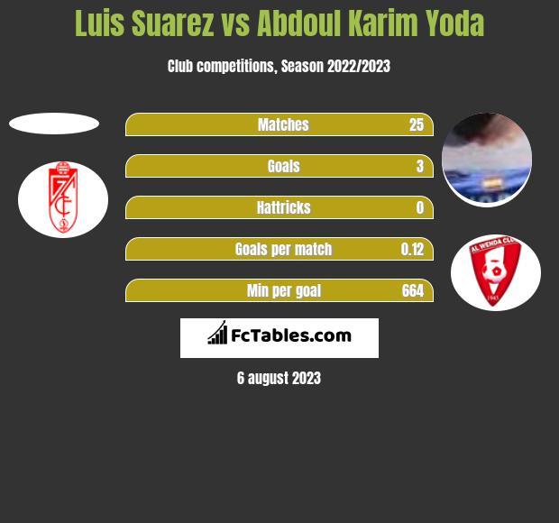 Luis Suarez vs Abdoul Karim Yoda h2h player stats