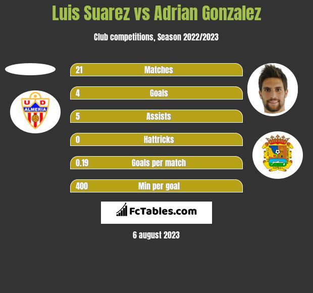 Luis Suarez vs Adrian Gonzalez h2h player stats