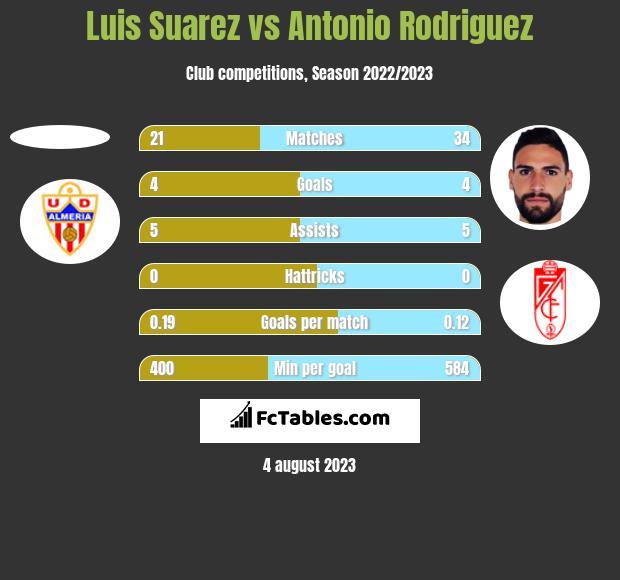 Luis Suarez vs Antonio Rodriguez h2h player stats