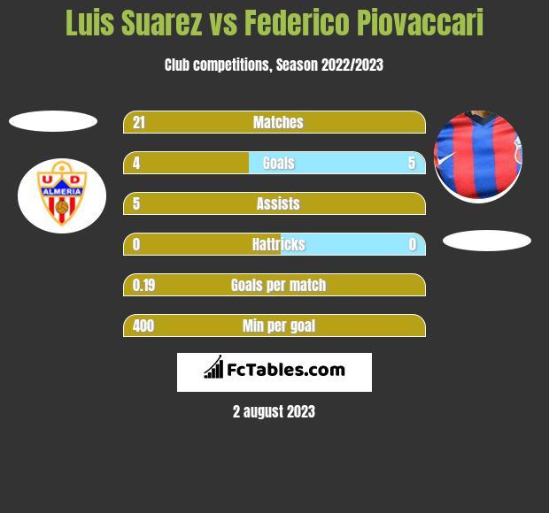 Luis Suarez vs Federico Piovaccari h2h player stats