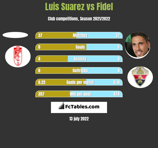 Luis Suarez vs Fidel Chaves h2h player stats