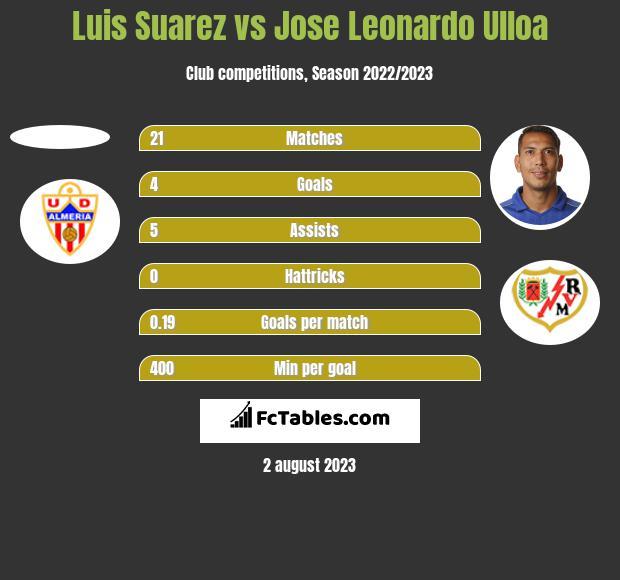 Luis Suarez vs Jose Leonardo Ulloa h2h player stats