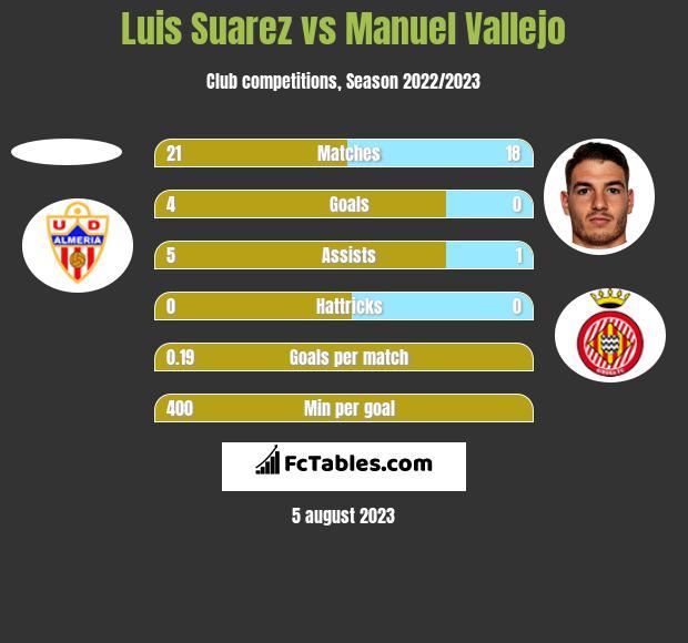 Luis Suarez vs Manuel Vallejo h2h player stats