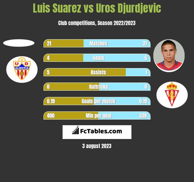 Luis Suarez vs Uros Djurdjevic h2h player stats