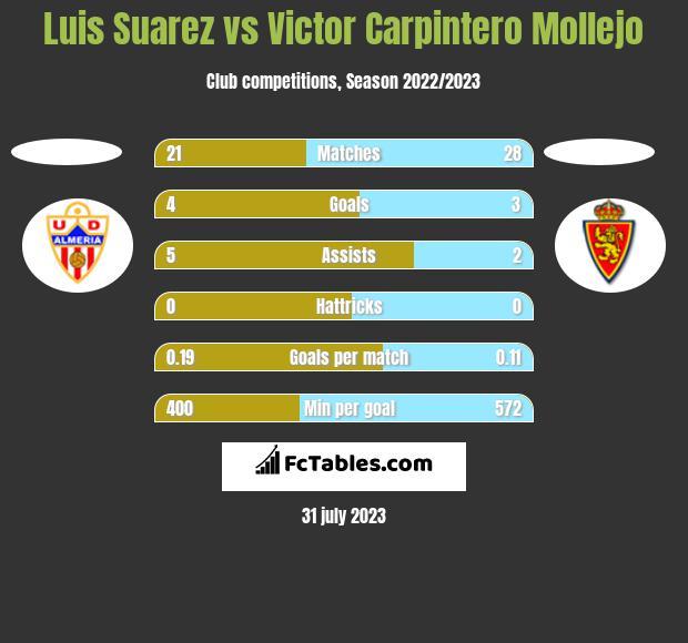 Luis Suarez vs Victor Carpintero Mollejo h2h player stats