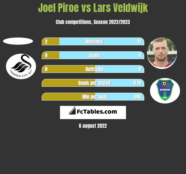 Joel Piroe vs Lars Veldwijk h2h player stats