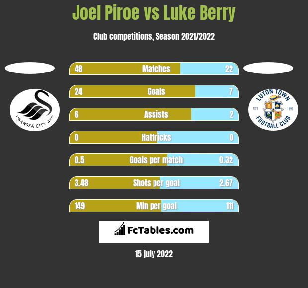 Joel Piroe vs Luke Berry h2h player stats