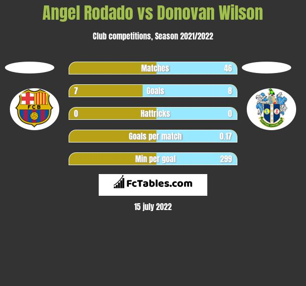 Angel Rodado vs Donovan Wilson h2h player stats