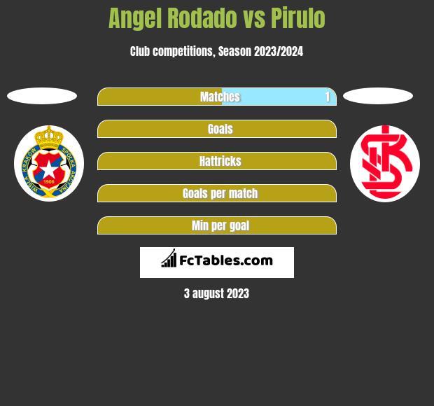 Angel Rodado vs Pirulo h2h player stats