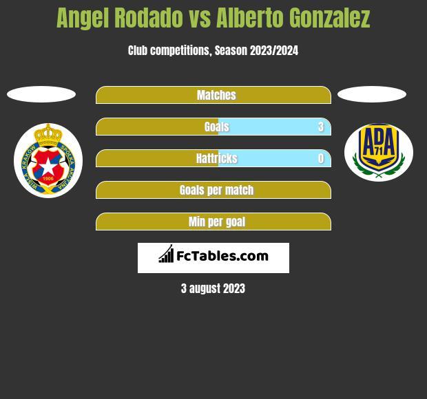 Angel Rodado vs Alberto Gonzalez h2h player stats