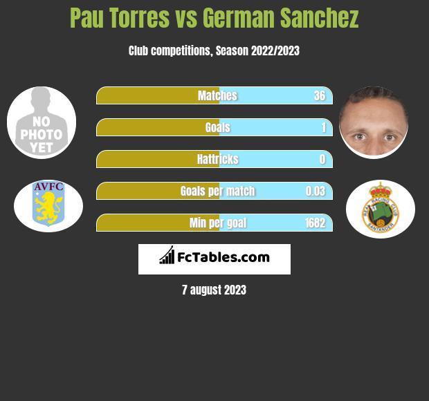Pau Torres vs German Sanchez infographic