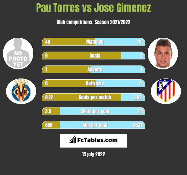 Pau Torres infographic statistics for Atletico Madryt