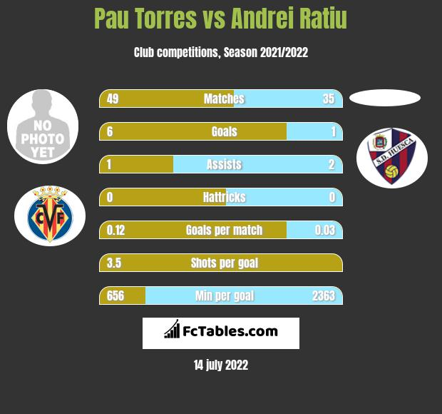 Pau Torres vs Andrei Ratiu infographic