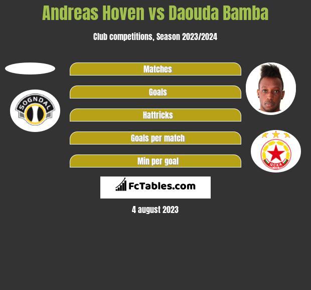Andreas Hoven vs Daouda Bamba h2h player stats