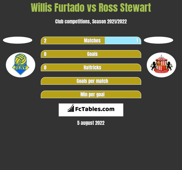 Willis Furtado vs Ross Stewart h2h player stats