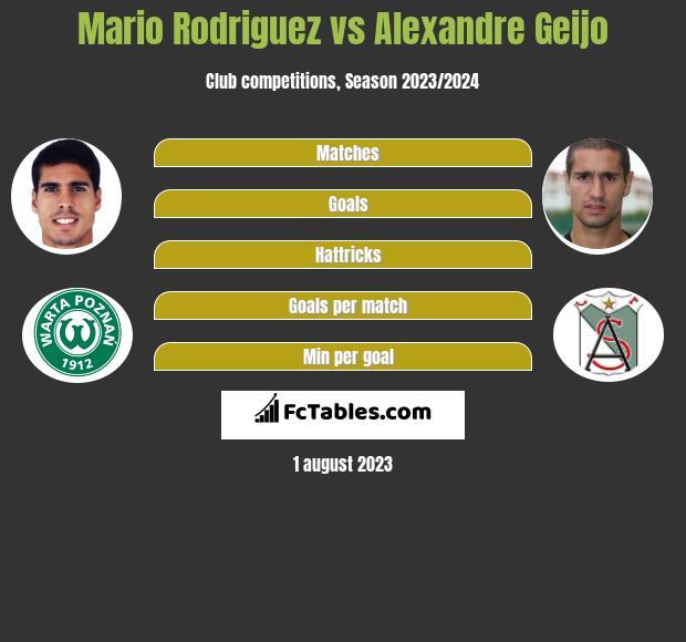 Mario Rodriguez vs Alexandre Geijo h2h player stats