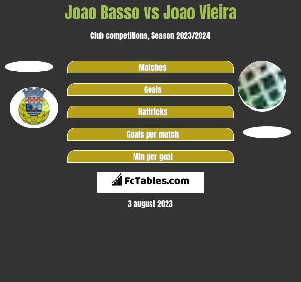 Joao Basso vs Joao Vieira h2h player stats