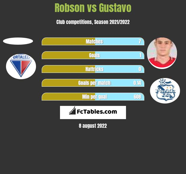 Robson vs Gustavo h2h player stats