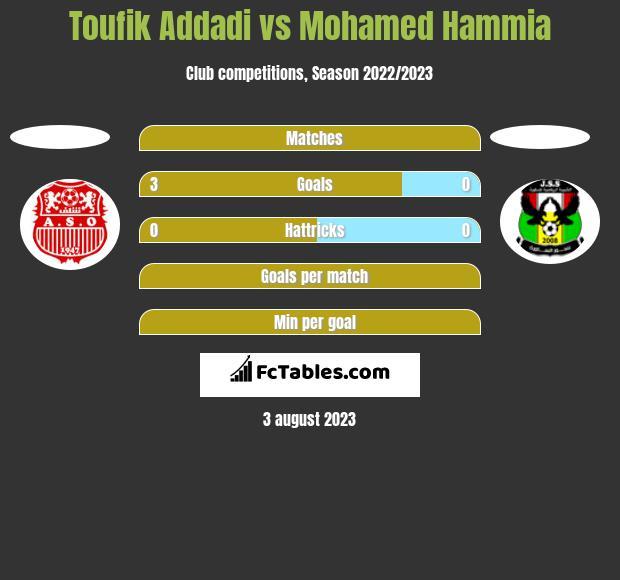 Toufik Addadi vs Mohamed Hammia h2h player stats