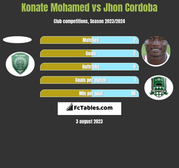 Konate Mohamed vs Jhon Cordoba h2h player stats