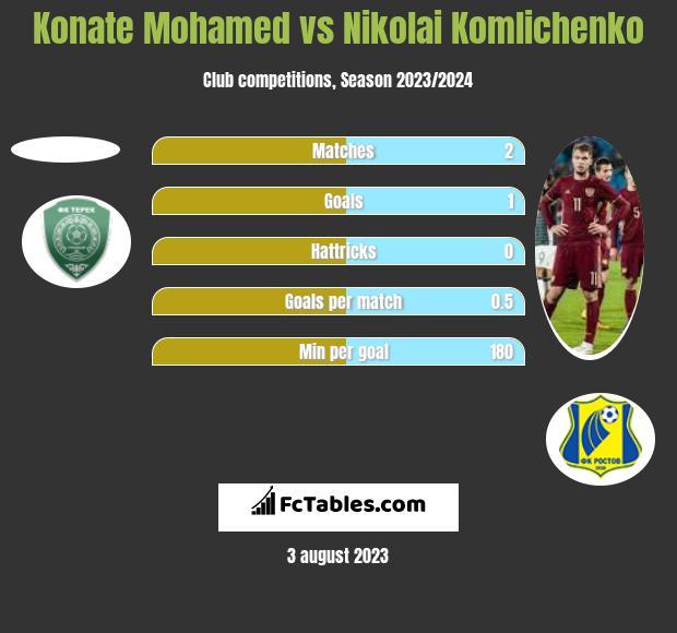 Konate Mohamed vs Nikolai Komlichenko h2h player stats