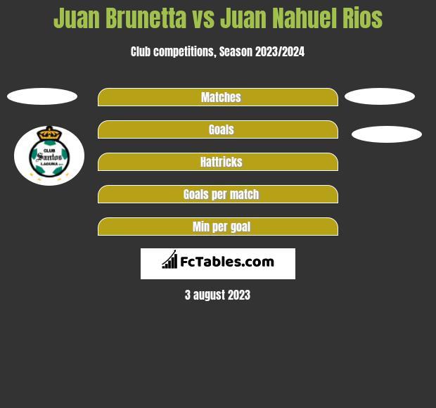 Juan Brunetta vs Juan Nahuel Rios h2h player stats