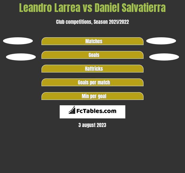 Leandro Larrea vs Daniel Salvatierra h2h player stats