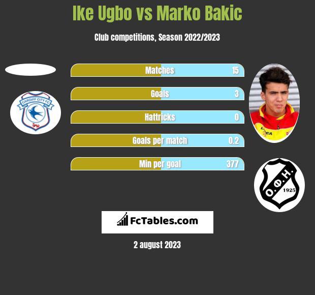 Ike Ugbo vs Marko Bakic h2h player stats