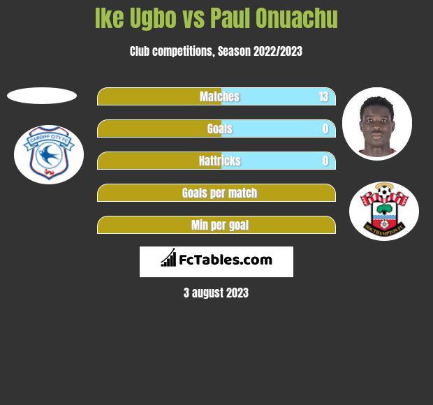 Ike Ugbo vs Paul Onuachu h2h player stats