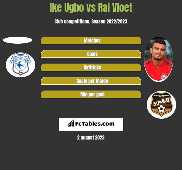 Ike Ugbo vs Rai Vloet h2h player stats