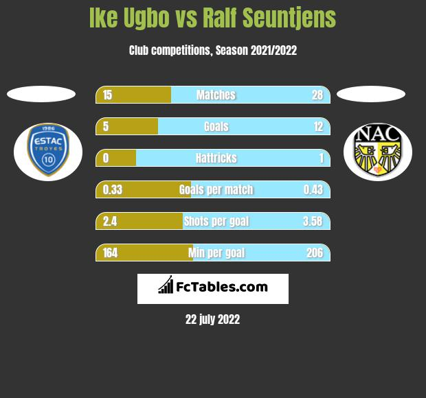 Ike Ugbo vs Ralf Seuntjens h2h player stats