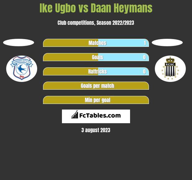 Ike Ugbo vs Daan Heymans h2h player stats