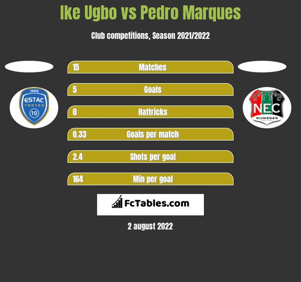 Ike Ugbo vs Pedro Marques h2h player stats