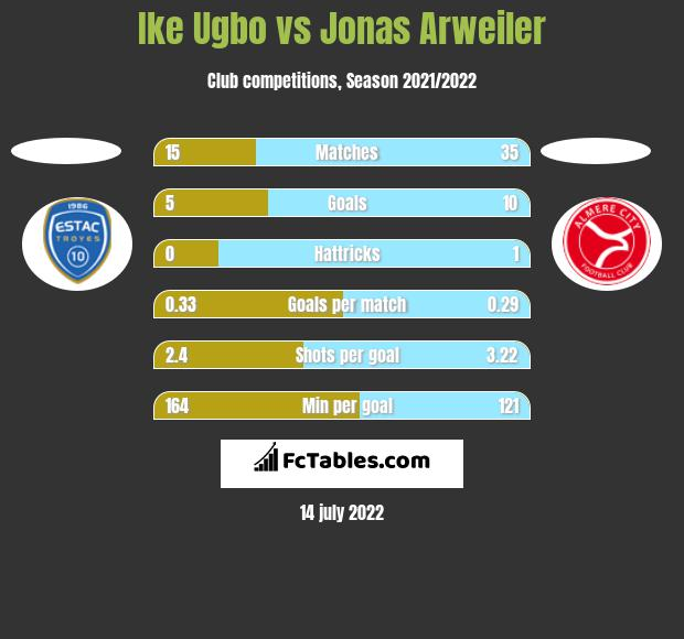 Ike Ugbo vs Jonas Arweiler h2h player stats