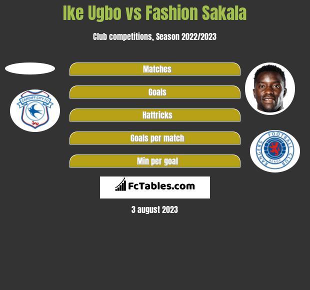 Ike Ugbo vs Fashion Sakala h2h player stats